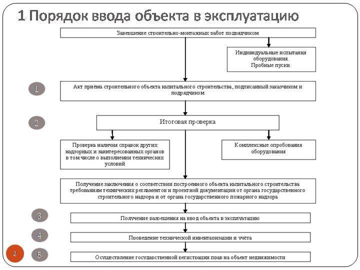 Порядок ввода в эксплуатацию объекта капитального строительства.