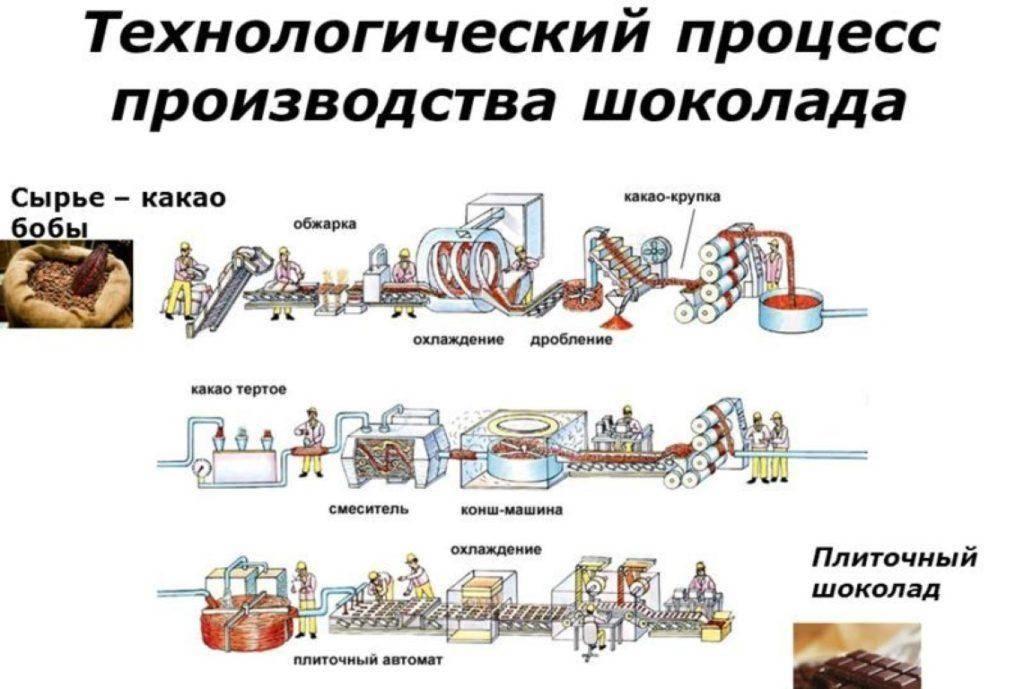 Технология производства шоколада в домашних условиях 441